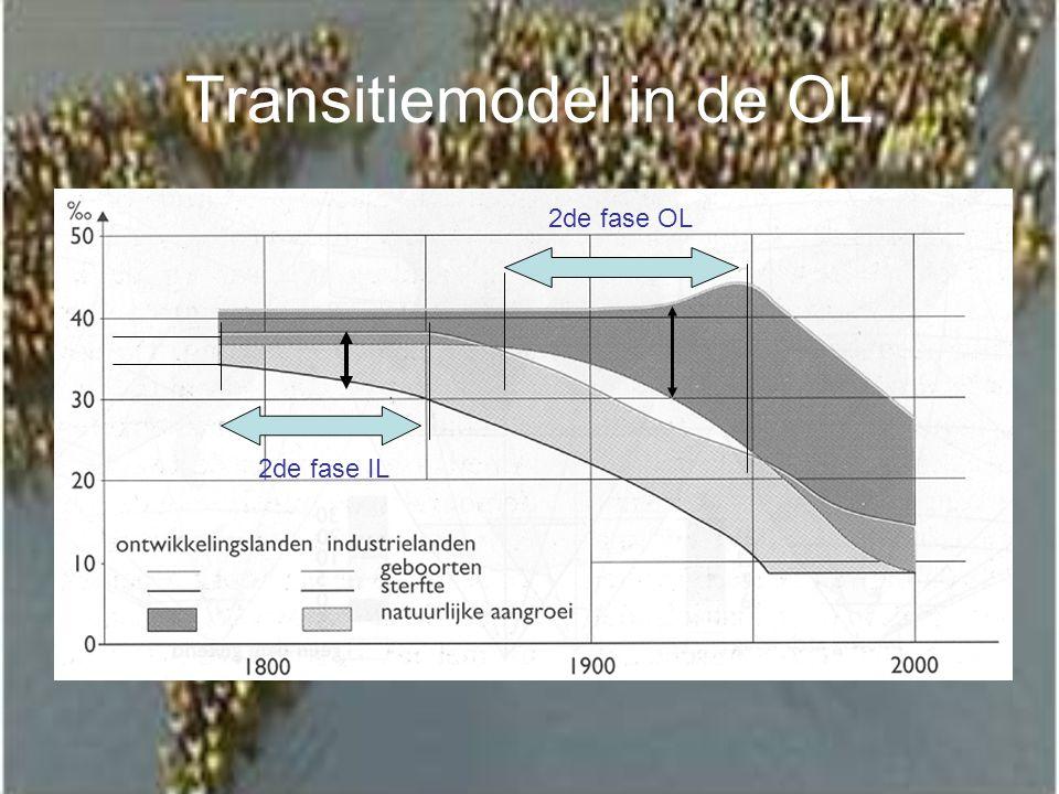 Transitiemodel in de OL 2de fase IL 2de fase OL