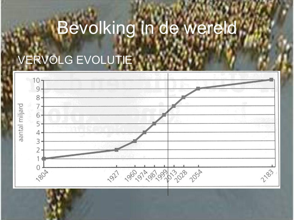 Bevolking in de wereld VERVOLG EVOLUTIE