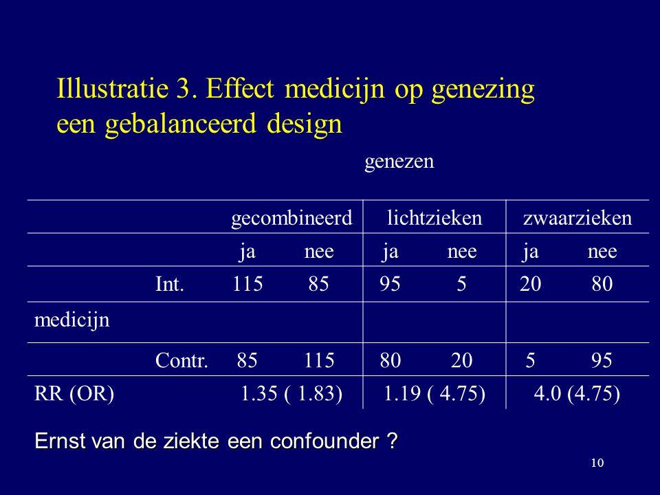 10 Illustratie 3. Effect medicijn op genezing een gebalanceerd design genezen gecombineerdlichtziekenzwaarzieken janeejaneejanee Int.115859552080 medi