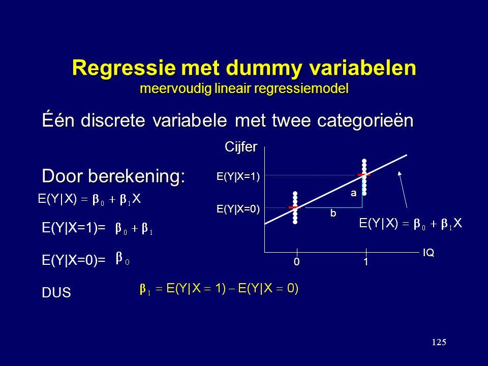 125 Regressie met dummy variabelen meervoudig lineair regressiemodel Één discrete variabele met twee categorieën Cijfer IQ 01 E(Y|X=1) E(Y|X=0) a b Door berekening: E(Y|X=1)= E(Y|X=0)= DUS