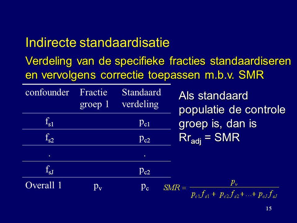 15 Indirecte standaardisatie confounderFractie groep 1 Standaard verdeling f s1 p c1 f s2 p c2.. f sJ p c2 Overall 1pvpv pcpc Verdeling van de specifi