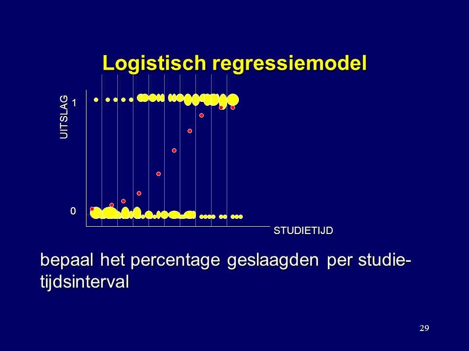 29 Logistisch regressiemodel UITSLAG STUDIETIJD bepaal het percentage geslaagden per studie- tijdsinterval 1 0