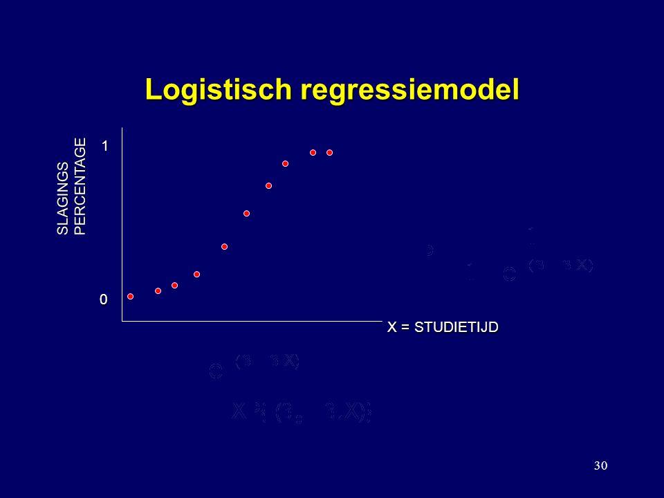 30 Logistisch regressiemodel SLAGINGSPERCENTAGE X = STUDIETIJD 1 0 EEN MODEL DAT IN VEEL GEVALLEN ZO'N S-VORMIG VERBAND GOED BESCHRIJFT IS IN PLAATS V