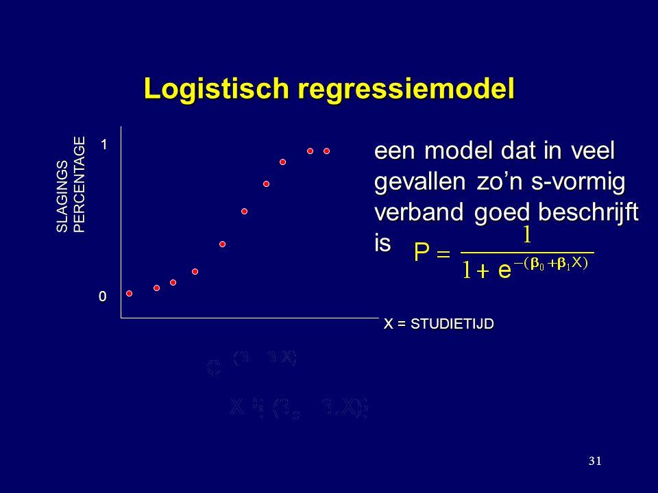 31 Logistisch regressiemodel SLAGINGSPERCENTAGE X = STUDIETIJD 1 0 een model dat in veel gevallen zo'n s-vormig verband goed beschrijft is IN PLAATS VAN NOTEREN WE