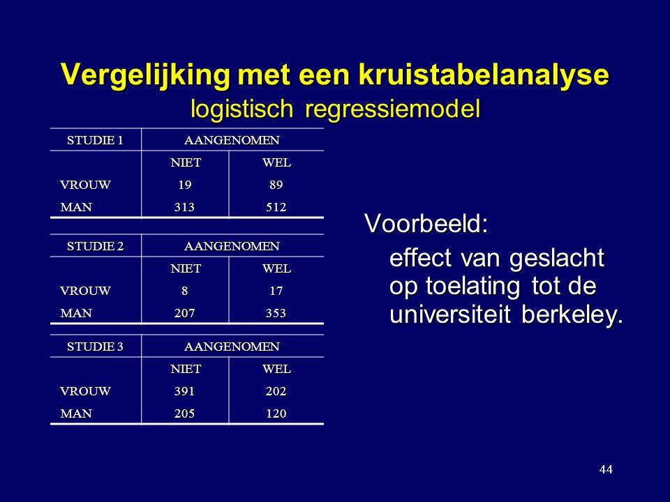 44 Vergelijking met een kruistabelanalyse logistisch regressiemodel Voorbeeld: effect van geslacht op toelating tot de universiteit berkeley. STUDIE 1