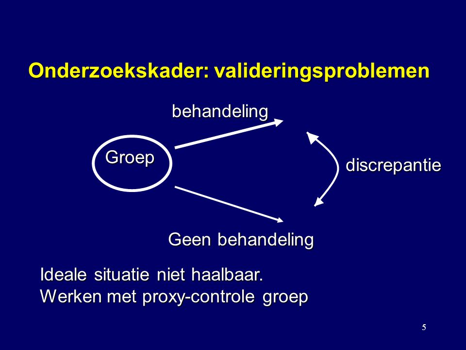 5 Onderzoekskader: valideringsproblemen Groep behandeling Geen behandeling discrepantie Ideale situatie niet haalbaar. Werken met proxy-controle groep