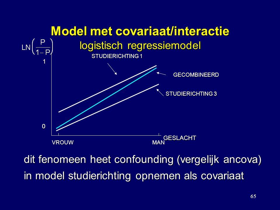 65 Model met covariaat/interactie logistisch regressiemodel GESLACHT 1 0 VROUWMAN STUDIERICHTING 3 STUDIERICHTING 1 GECOMBINEERD dit fenomeen heet confounding (vergelijk ancova) in model studierichting opnemen als covariaat