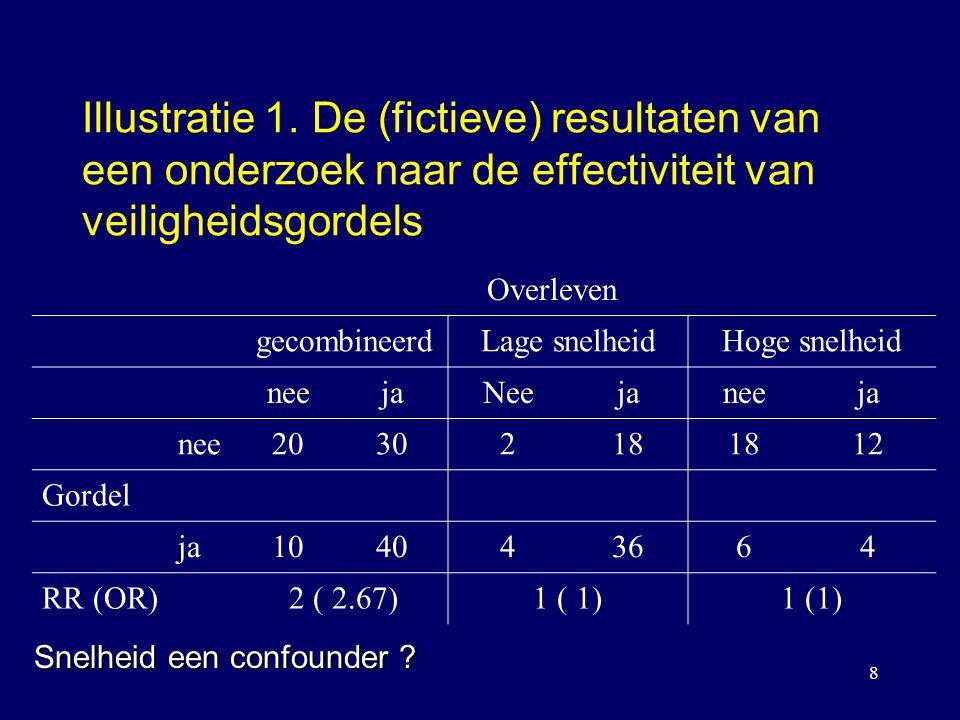 8 Illustratie 1. De (fictieve) resultaten van een onderzoek naar de effectiviteit van veiligheidsgordels Overleven gecombineerdLage snelheidHoge snelh