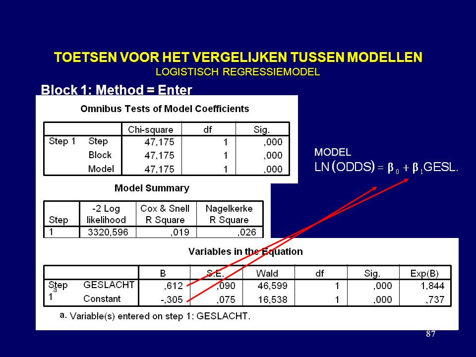 87 TOETSEN VOOR HET VERGELIJKEN TUSSEN MODELLEN LOGISTISCH REGRESSIEMODEL Block 1: Method = Enter MODEL
