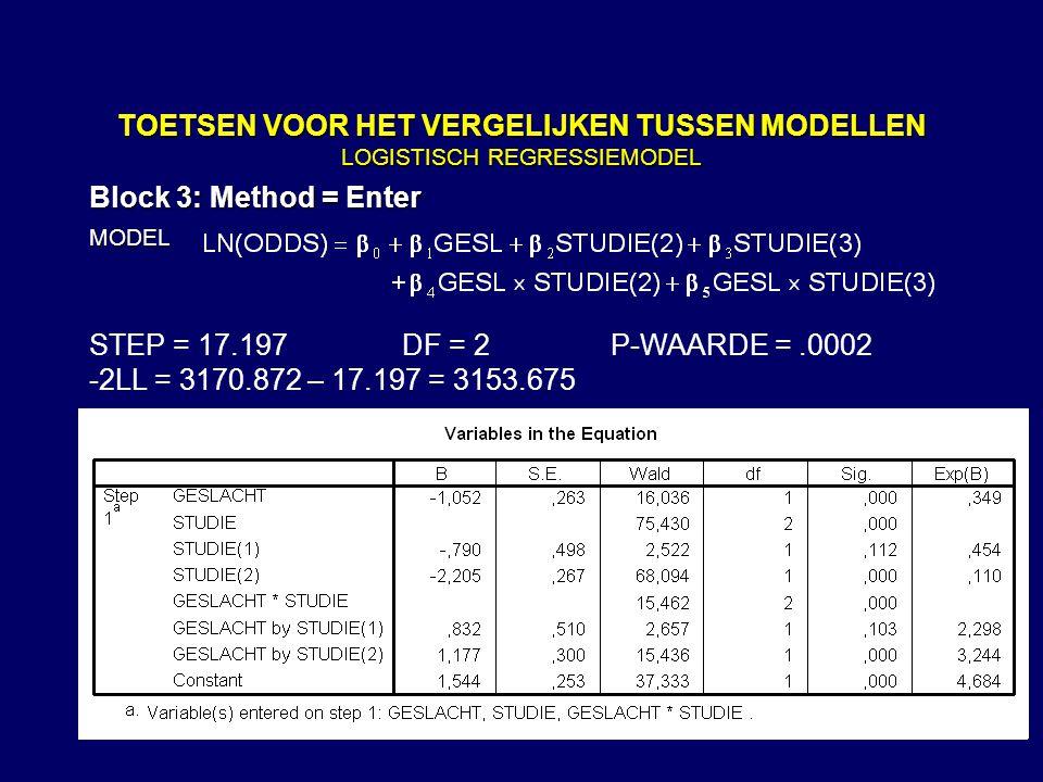 89 TOETSEN VOOR HET VERGELIJKEN TUSSEN MODELLEN LOGISTISCH REGRESSIEMODEL Block 3: Method = Enter MODEL -2LL = 3170.872 – 17.197 = 3153.675 STEP = 17.197DF = 2P-WAARDE =.0002