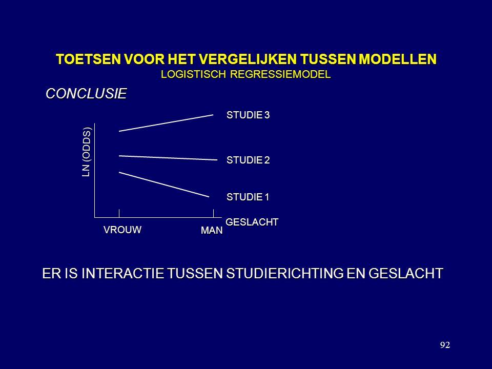 92 TOETSEN VOOR HET VERGELIJKEN TUSSEN MODELLEN LOGISTISCH REGRESSIEMODEL ER IS INTERACTIE TUSSEN STUDIERICHTING EN GESLACHT LN (ODDS) GESLACHT VROUW MAN STUDIE 1 STUDIE 2 STUDIE 3 CONCLUSIE