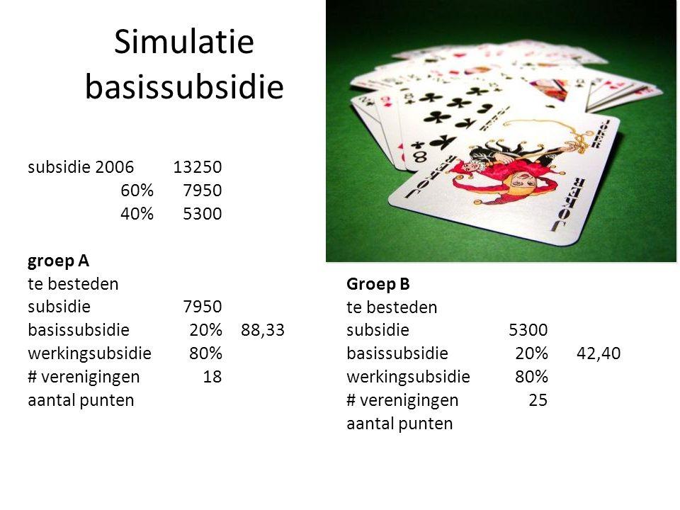 Simulatie basissubsidie subsidie 200613250 60%7950 40%5300 groep A te besteden subsidie7950 basissubsidie20%88,33 werkingsubsidie80% # verenigingen18