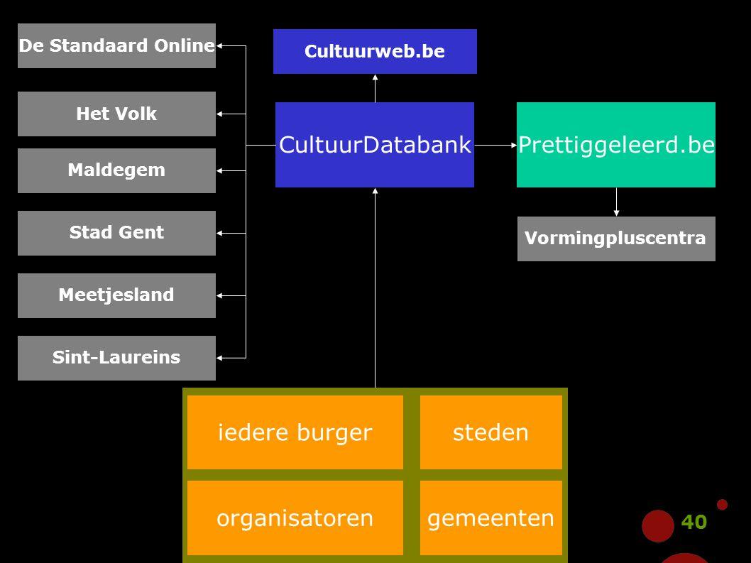 40 CultuurDatabank Cultuurweb.be Het Volk De Standaard Online Stad Gent Prettiggeleerd.be Vormingpluscentra Maldegem Meetjesland Sint-Laureins iedere