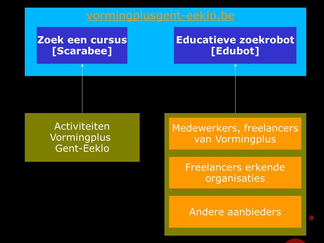 47 Activiteiten Vormingplus Gent-Eeklo Medewerkers, freelancers van Vormingplus Freelancers erkende organisaties Andere aanbieders Educatieve zoekrobo