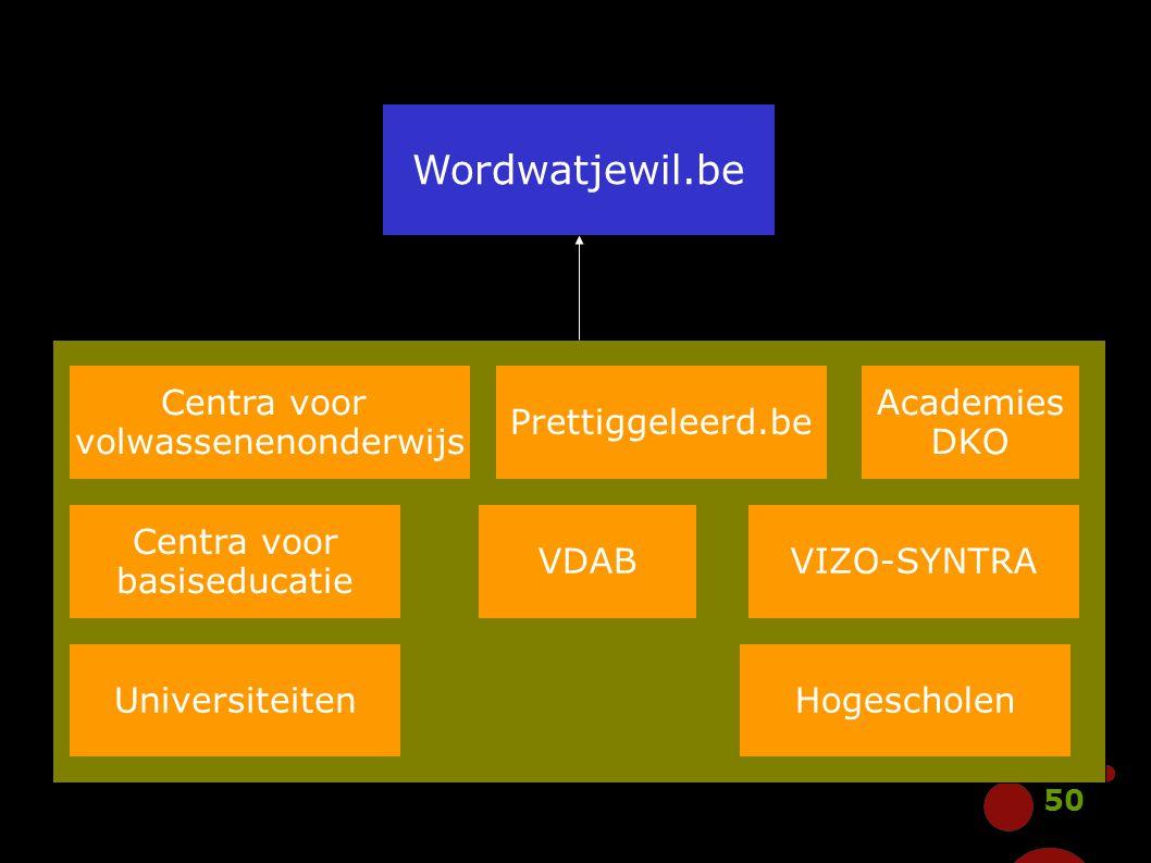 50 Wordwatjewil.be Centra voor volwassenenonderwijs Centra voor basiseducatie Academies DKO VDAB Prettiggeleerd.be VIZO-SYNTRA HogescholenUniversiteit