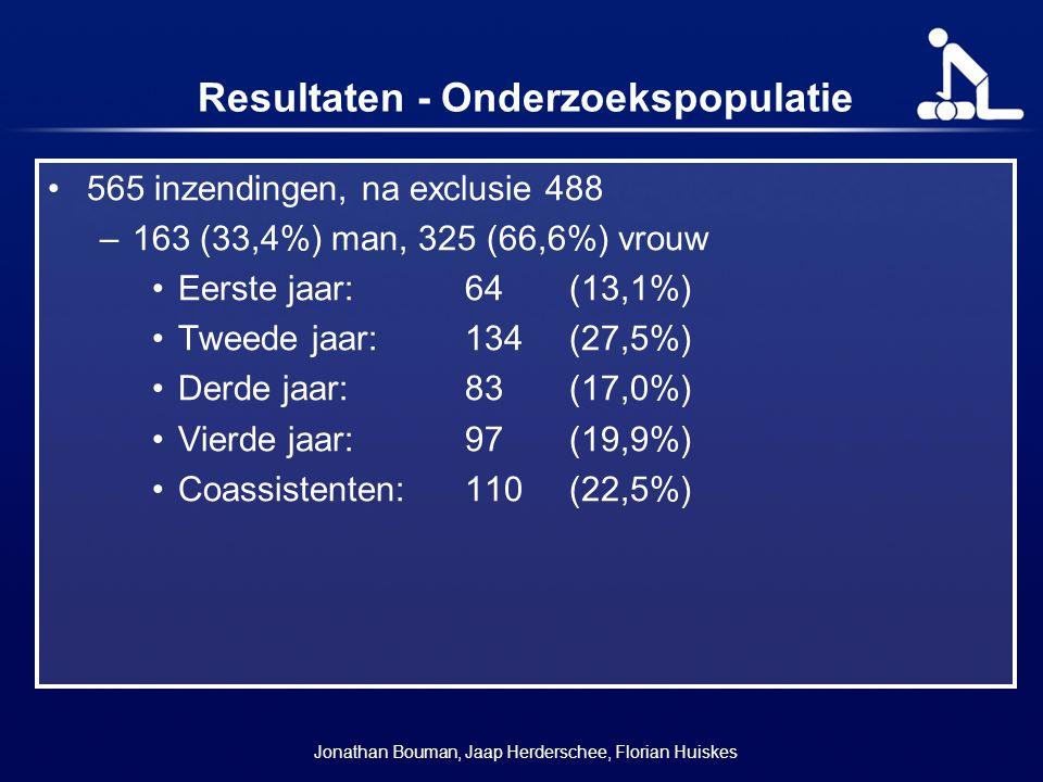 Resultaten - Onderzoekspopulatie 565 inzendingen, na exclusie 488 –163 (33,4%) man, 325 (66,6%) vrouw Eerste jaar: 64 (13,1%) Tweede jaar:134(27,5%) D