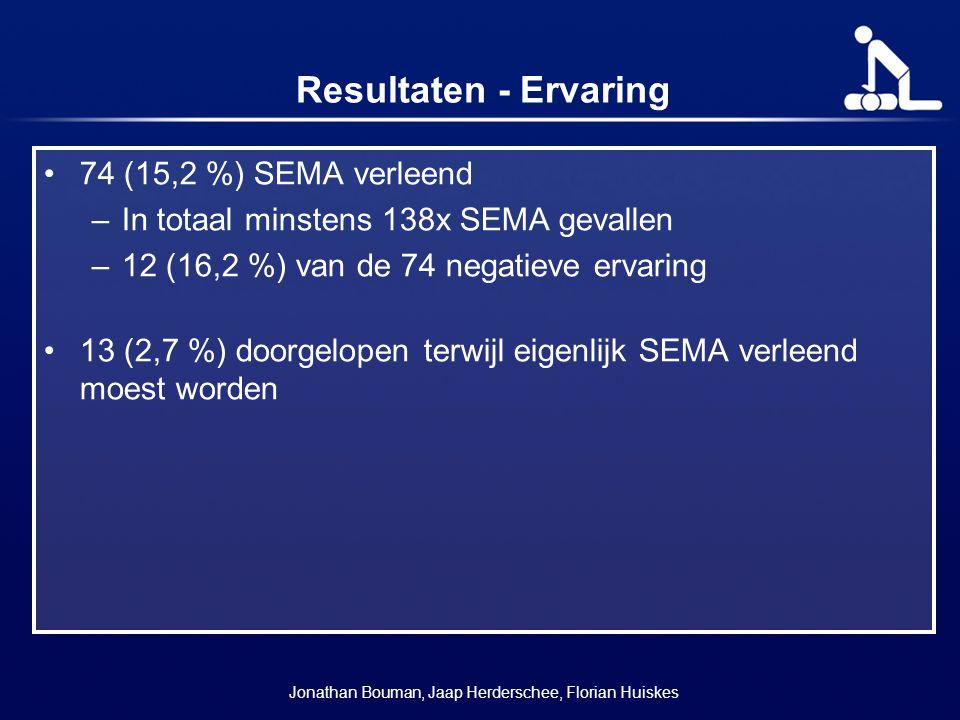 Resultaten - Ervaring 74 (15,2 %) SEMA verleend –In totaal minstens 138x SEMA gevallen –12 (16,2 %) van de 74 negatieve ervaring 13 (2,7 %) doorgelope