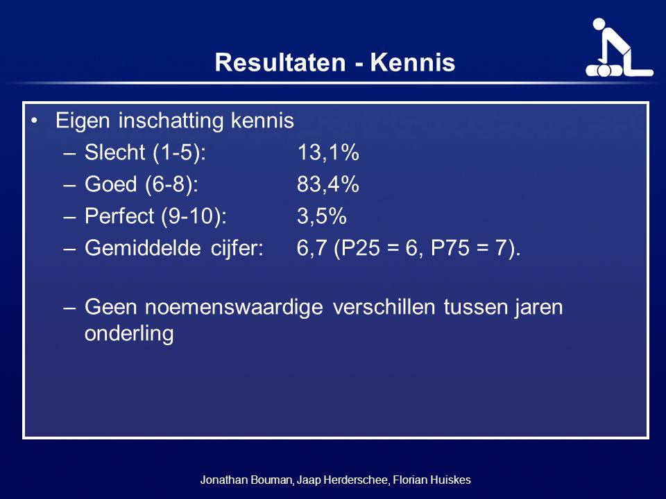 Resultaten - Kennis Eigen inschatting kennis –Slecht (1-5):13,1% –Goed (6-8):83,4% –Perfect (9-10):3,5% –Gemiddelde cijfer: 6,7 (P25 = 6, P75 = 7). –G