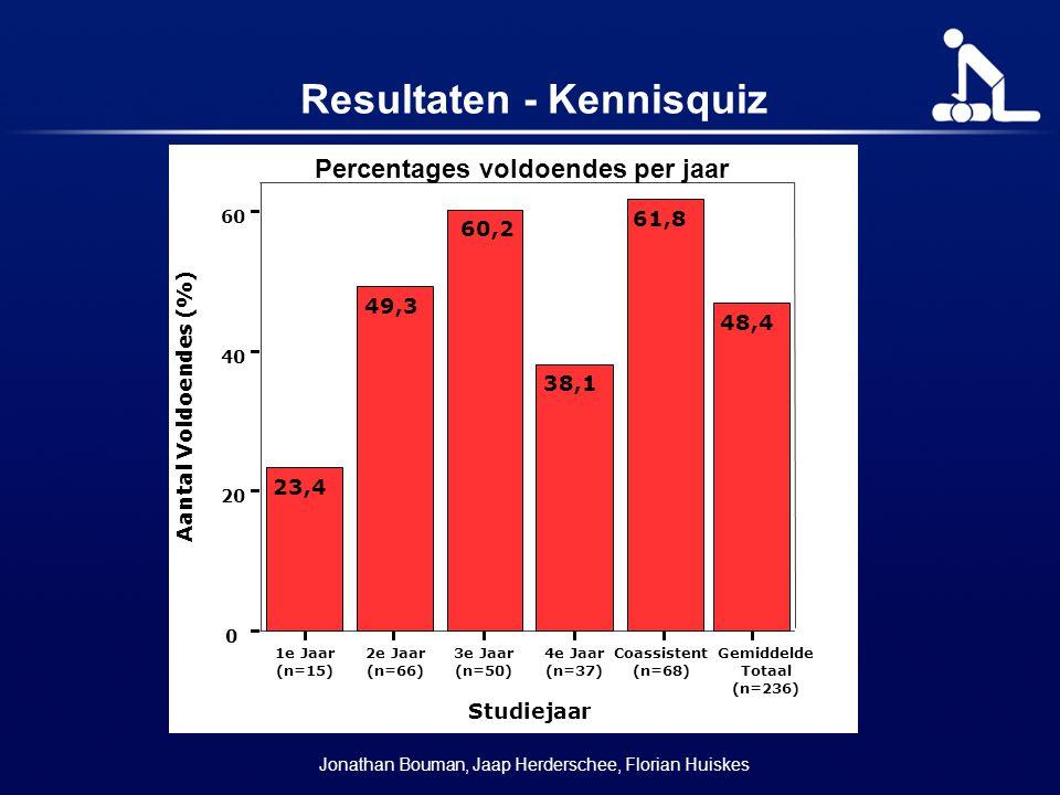 Resultaten - Kennisquiz Jonathan Bouman, Jaap Herderschee, Florian Huiskes 1e Jaar (n=15) 2e Jaar (n=66) 3e Jaar (n=50) 4e Jaar (n=37) Coassistent (n=