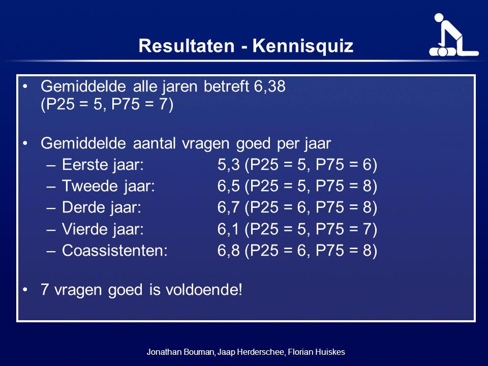 Resultaten - Kennisquiz Gemiddelde alle jaren betreft 6,38 (P25 = 5, P75 = 7) Gemiddelde aantal vragen goed per jaar –Eerste jaar: 5,3 (P25 = 5, P75 =