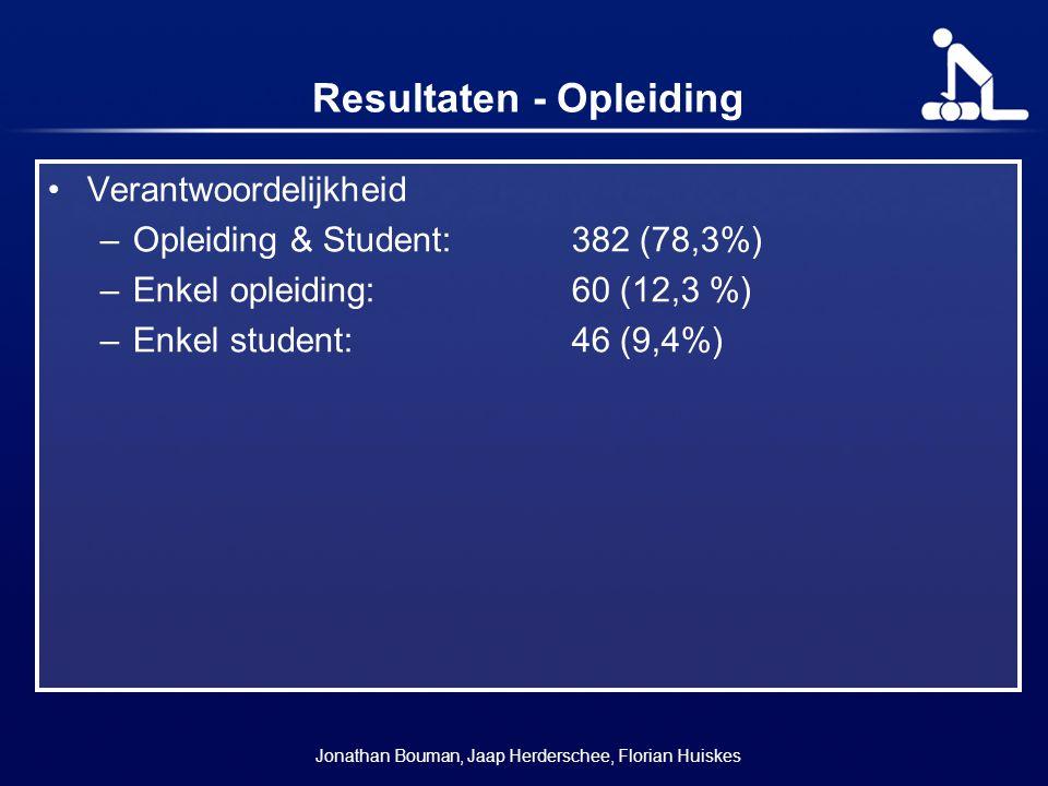 Resultaten - Opleiding Verantwoordelijkheid –Opleiding & Student:382 (78,3%) –Enkel opleiding:60 (12,3 %) –Enkel student:46 (9,4%) Jonathan Bouman, Ja
