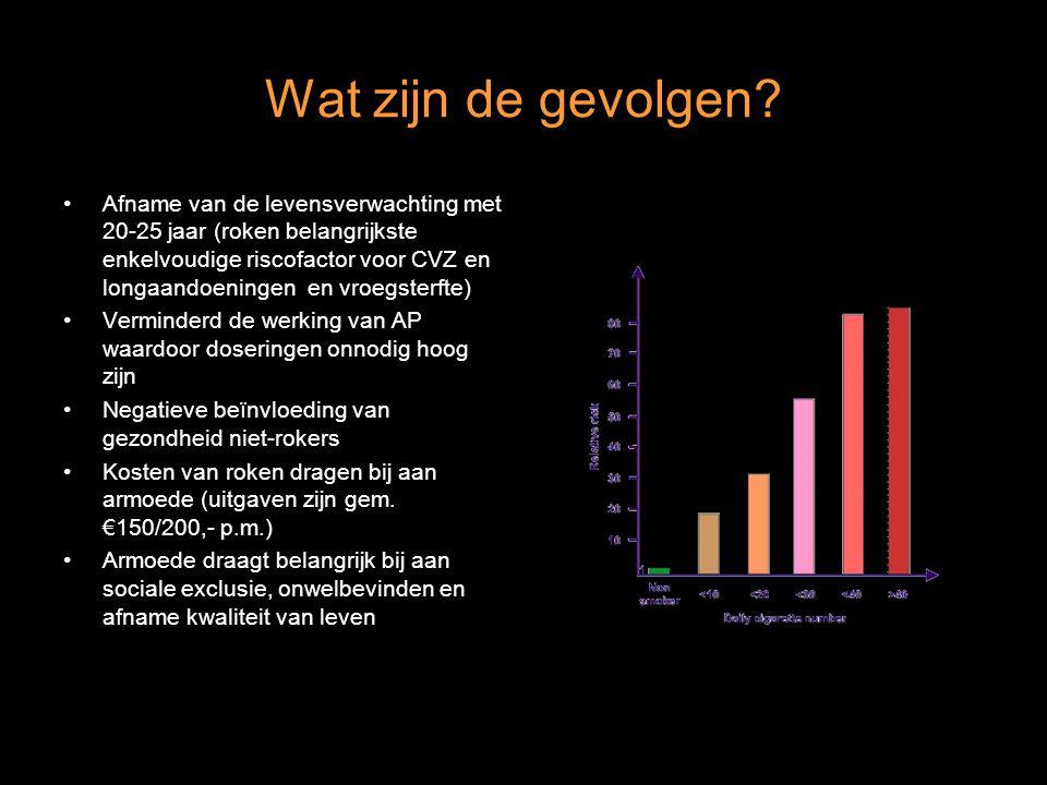 Wat zijn de gevolgen? Afname van de levensverwachting met 20-25 jaar (roken belangrijkste enkelvoudige riscofactor voor CVZ en longaandoeningen en vro