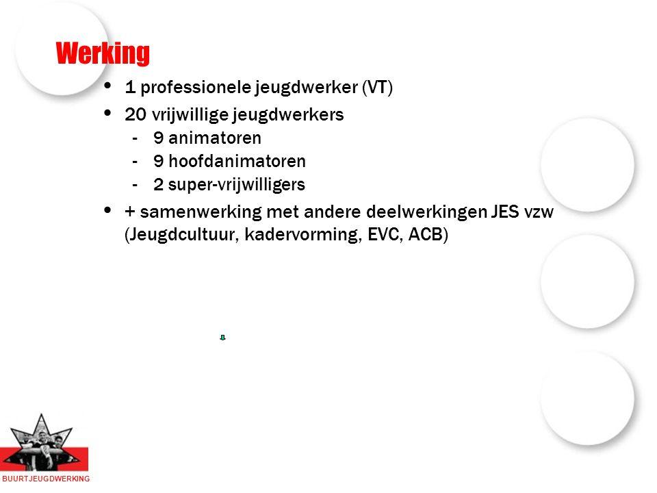 BUURTJEUGDWERKING Werking 1 professionele jeugdwerker (VT) 20 vrijwillige jeugdwerkers -9 animatoren -9 hoofdanimatoren -2 super-vrijwilligers + samenwerking met andere deelwerkingen JES vzw (Jeugdcultuur, kadervorming, EVC, ACB)