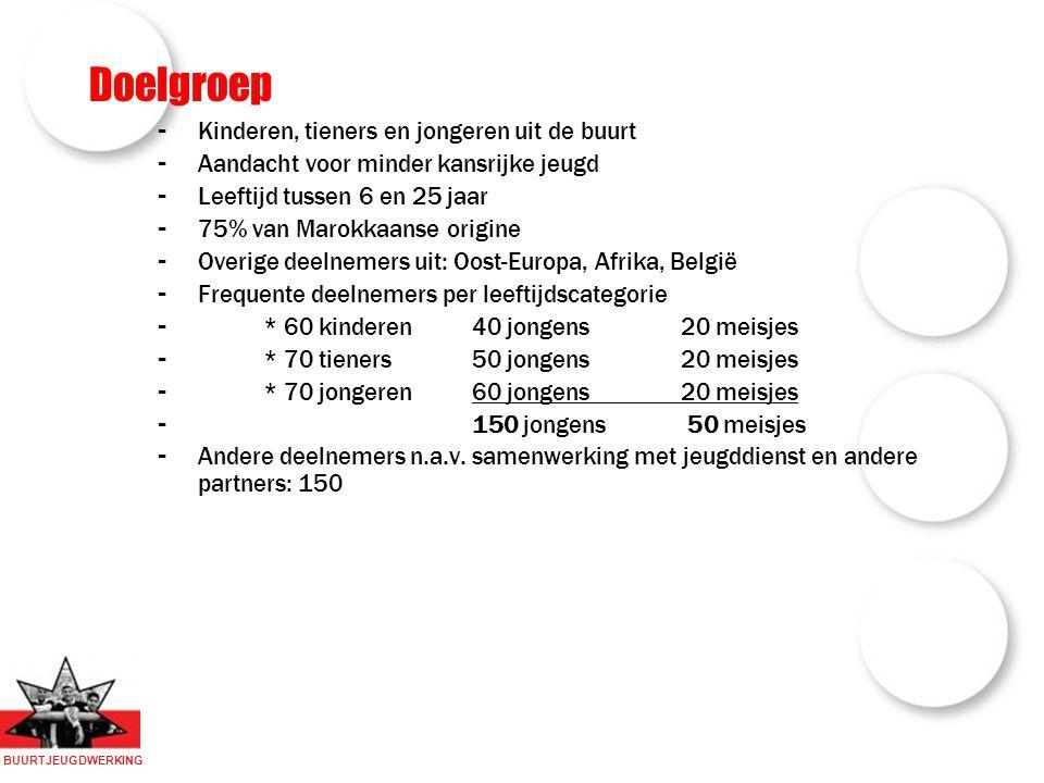 BUURTJEUGDWERKING Doelgroep - Kinderen, tieners en jongeren uit de buurt - Aandacht voor minder kansrijke jeugd - Leeftijd tussen 6 en 25 jaar - 75% van Marokkaanse origine - Overige deelnemers uit: Oost-Europa, Afrika, België - Frequente deelnemers per leeftijdscategorie - * 60 kinderen 40 jongens 20 meisjes - * 70 tieners50 jongens 20 meisjes - * 70 jongeren60 jongens 20 meisjes - 150 jongens 50 meisjes - Andere deelnemers n.a.v.