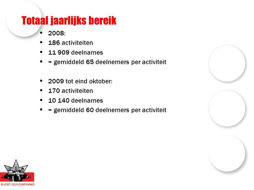 BUURTJEUGDWERKING Totaal jaarlijks bereik 2008: 186 activiteiten 11 909 deelnames = gemiddeld 65 deelnemers per activiteit 2009 tot eind oktober: 170 activiteiten 10 140 deelnames = gemiddeld 60 deelnemers per activiteit