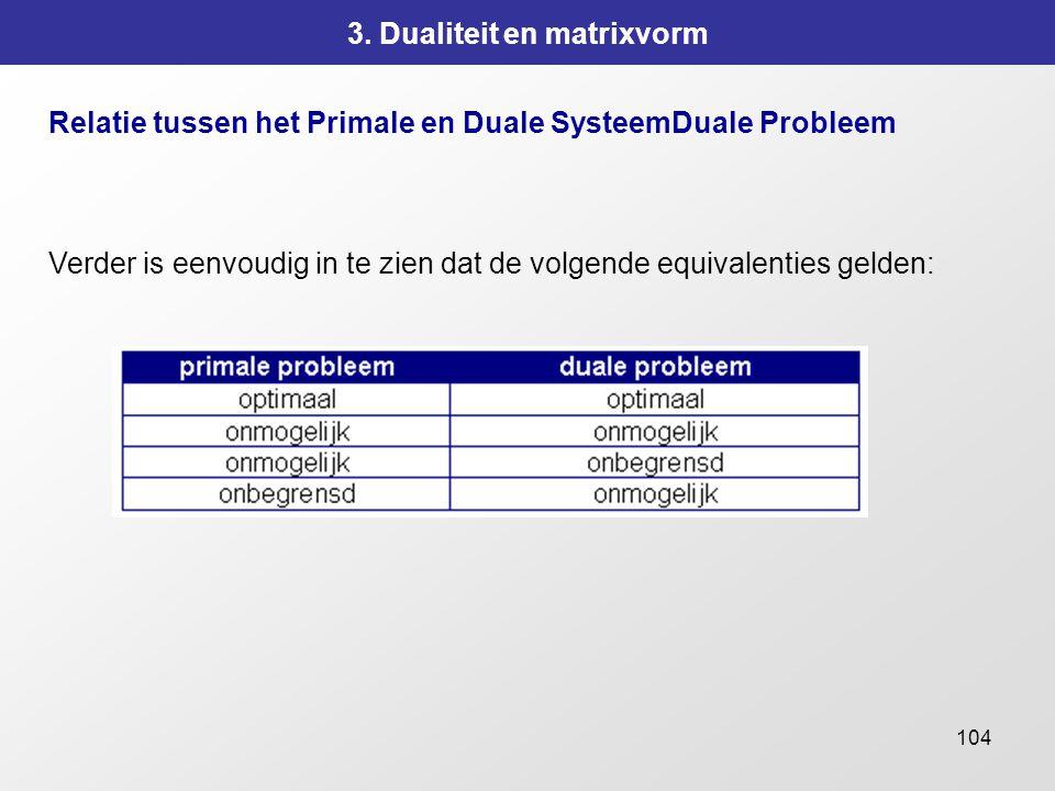104 3. Dualiteit en matrixvorm Relatie tussen het Primale en Duale SysteemDuale Probleem Verder is eenvoudig in te zien dat de volgende equivalenties