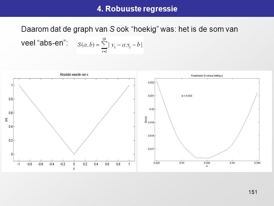 """151 4. Robuuste regressie Daarom dat de graph van S ook """"hoekig"""" was: het is de som van veel """"abs-en"""":"""