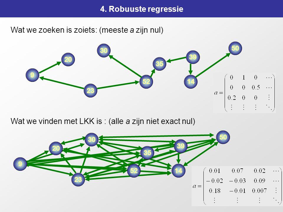 160 4. Robuuste regressie Wat we zoeken is zoiets: (meeste a zijn nul) 9 20 30 39 35 23 50 1452 Wat we vinden met LKK is : (alle a zijn niet exact nul