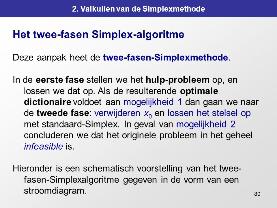 80 2. Valkuilen van de Simplexmethode Het twee-fasen Simplex-algoritme Deze aanpak heet de twee-fasen-Simplexmethode. In de eerste fase stellen we het