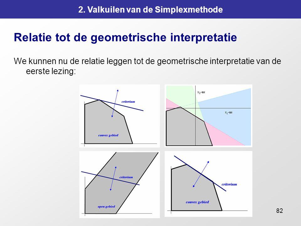 82 2. Valkuilen van de Simplexmethode Relatie tot de geometrische interpretatie We kunnen nu de relatie leggen tot de geometrische interpretatie van d