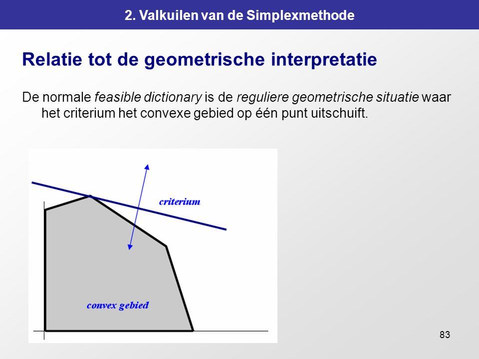 83 2. Valkuilen van de Simplexmethode Relatie tot de geometrische interpretatie De normale feasible dictionary is de reguliere geometrische situatie w