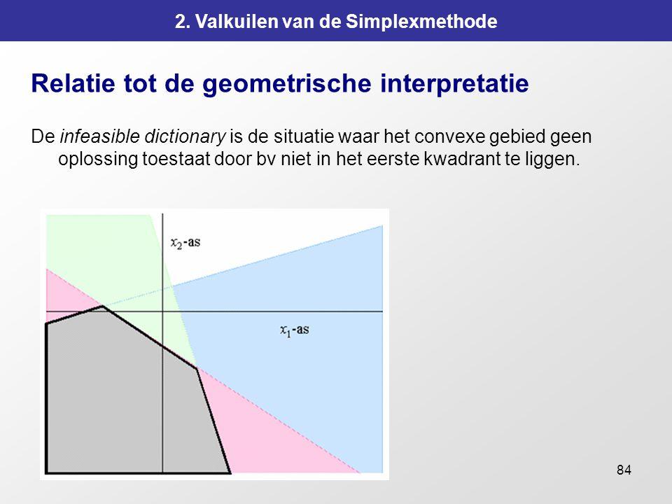 84 2. Valkuilen van de Simplexmethode Relatie tot de geometrische interpretatie De infeasible dictionary is de situatie waar het convexe gebied geen o
