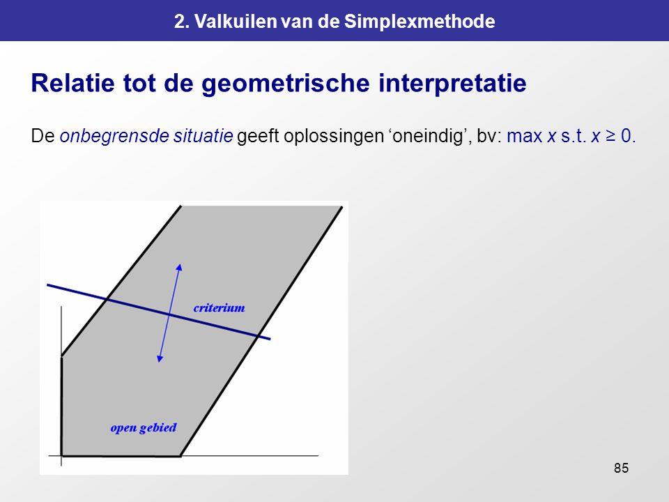 85 2. Valkuilen van de Simplexmethode Relatie tot de geometrische interpretatie De onbegrensde situatie geeft oplossingen 'oneindig', bv: max x s.t. x