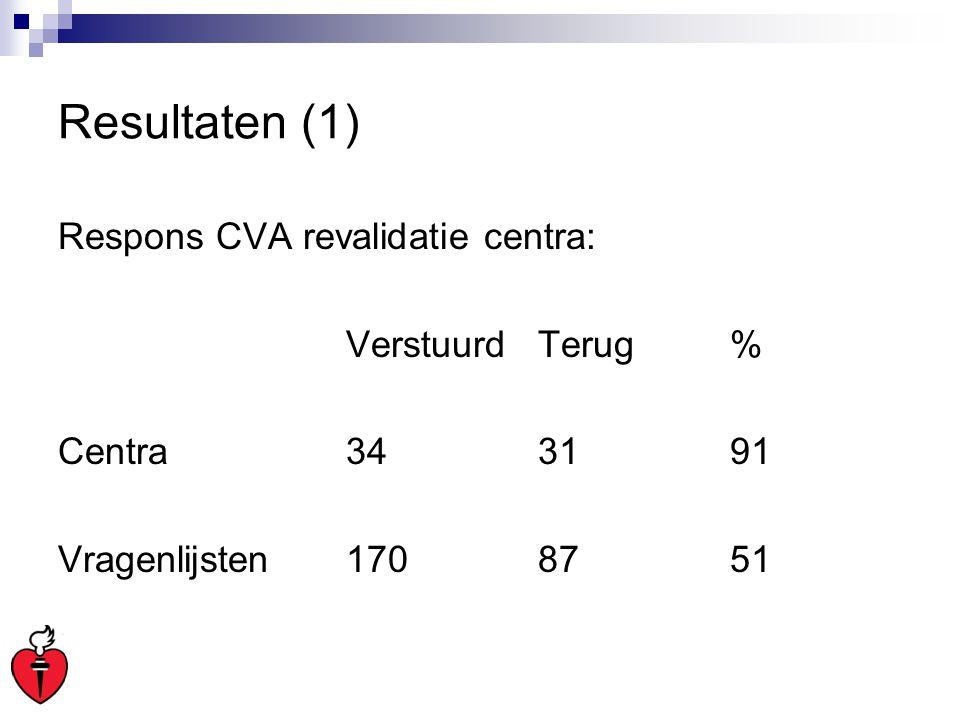 Resultaten (1) Respons CVA revalidatie centra: VerstuurdTerug% Centra343191 Vragenlijsten1708751