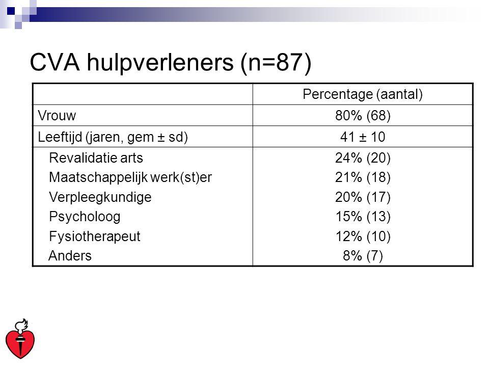 CVA hulpverleners (n=87) Percentage (aantal) Vrouw80% (68) Leeftijd (jaren, gem ± sd)41 ± 10 Revalidatie arts Maatschappelijk werk(st)er Verpleegkundi