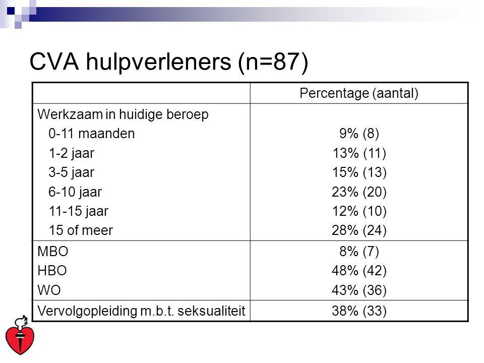 CVA hulpverleners (n=87) Percentage (aantal) Werkzaam in huidige beroep 0-11 maanden 1-2 jaar 3-5 jaar 6-10 jaar 11-15 jaar 15 of meer 9% (8) 13% (11)