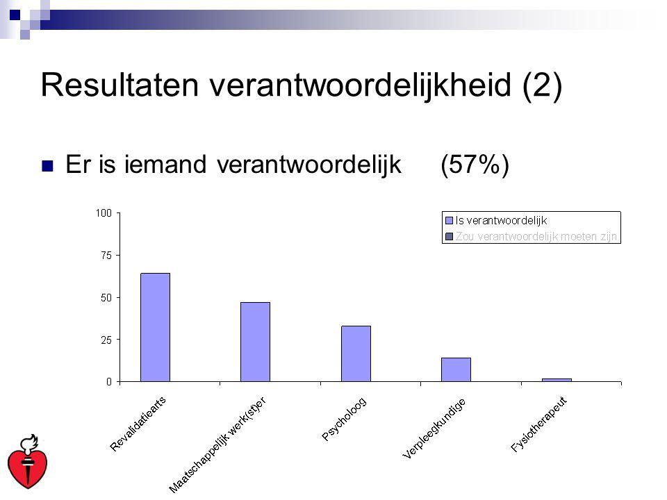 Resultaten verantwoordelijkheid (2) Er is iemand verantwoordelijk(57%)