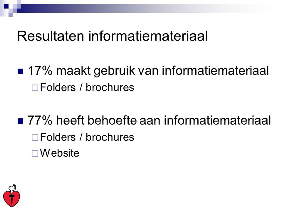 Resultaten informatiemateriaal 17% maakt gebruik van informatiemateriaal  Folders / brochures 77% heeft behoefte aan informatiemateriaal  Folders /