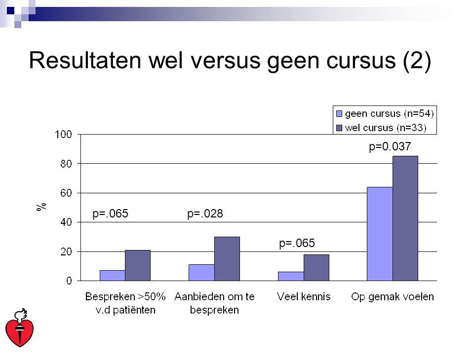 Resultaten wel versus geen cursus (2) p=.065p=.028 p=.065 p=0.037