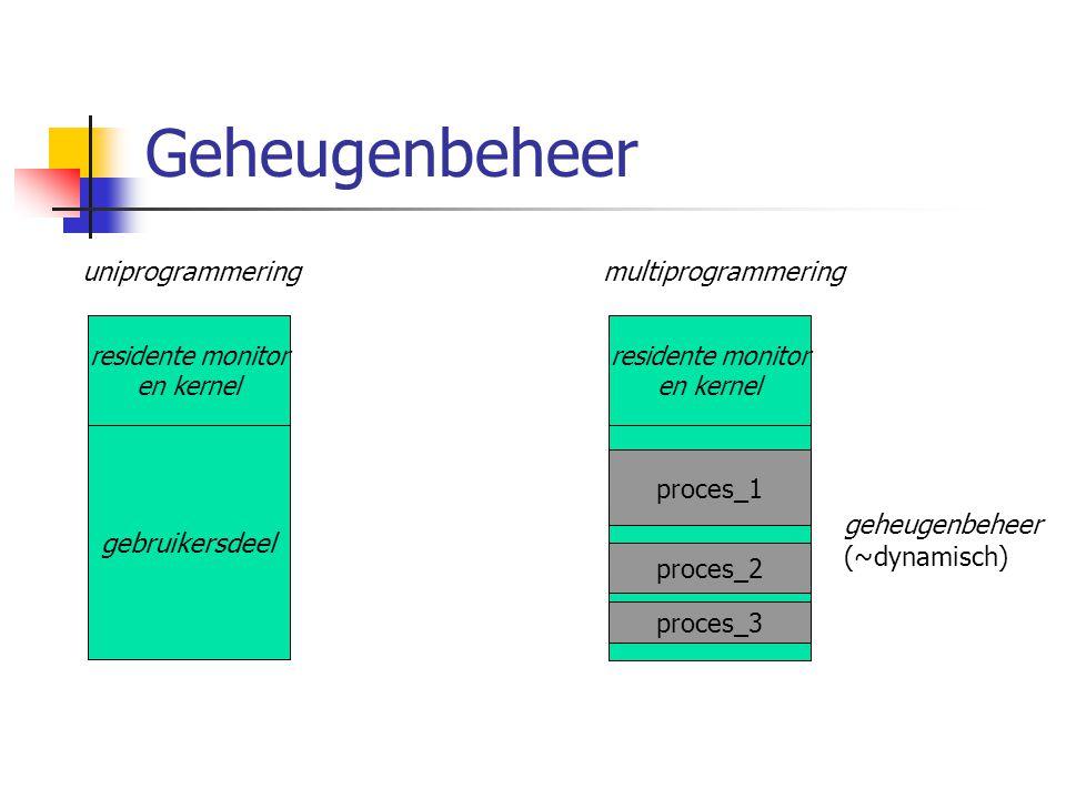 Geheugenbeheer uniprogrammering multiprogrammering residente monitor en kernel gebruikersdeel residente monitor en kernel proces_1 proces_2 proces_3 geheugenbeheer (~dynamisch)