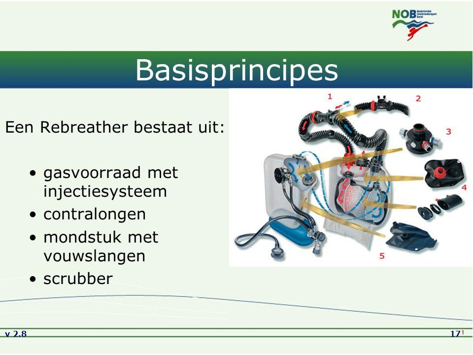 v 2.817 Basisprincipes Een Rebreather bestaat uit: gasvoorraad met injectiesysteem contralongen mondstuk met vouwslangen scrubber