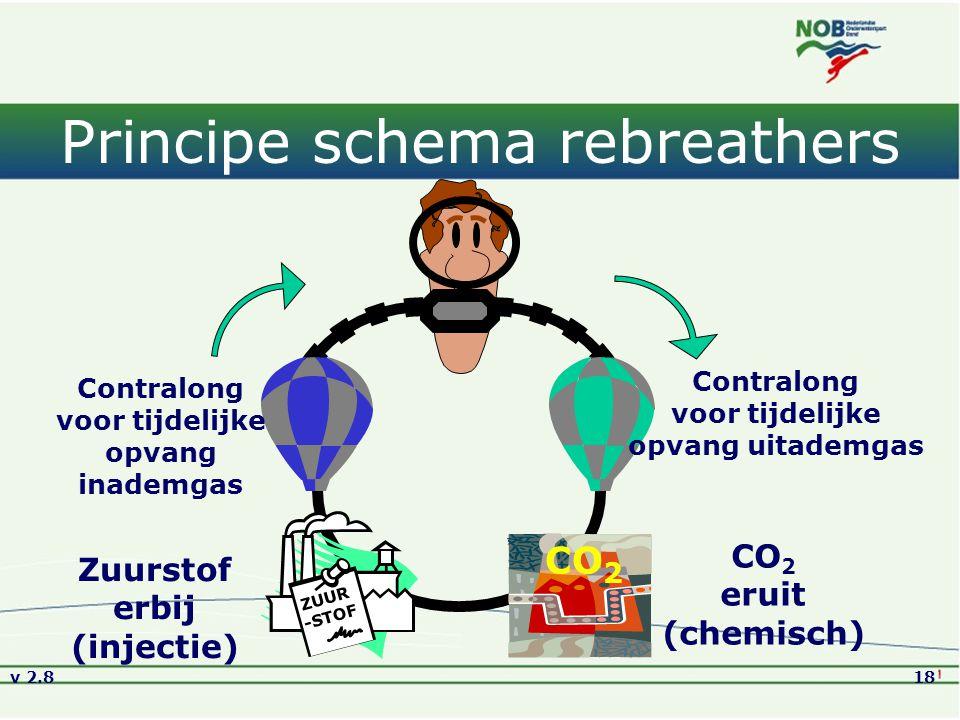 v 2.818 Principe schema rebreathers ZUUR -STOF CO 2 Zuurstof erbij (injectie) CO 2 eruit (chemisch) Contralong voor tijdelijke opvang uitademgas Contr