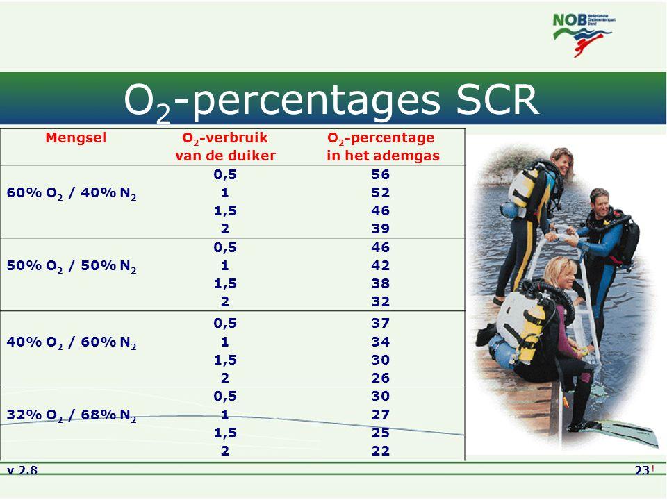v 2.823 O 2 -percentages SCR MengselO 2 -verbruikO 2 -percentage van de duiker in het ademgas 0,556 60% O 2 / 40% N 2 152 1,546 239 0,546 50% O 2 / 50