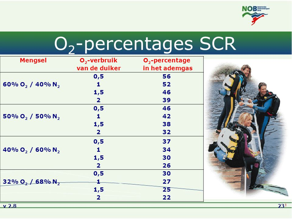 v 2.823 O 2 -percentages SCR MengselO 2 -verbruikO 2 -percentage van de duiker in het ademgas 0,556 60% O 2 / 40% N 2 152 1,546 239 0,546 50% O 2 / 50% N 2 142 1,538 232 0,537 40% O 2 / 60% N 2 134 1,530 226 0,530 32% O 2 / 68% N 2 127 1,525 222