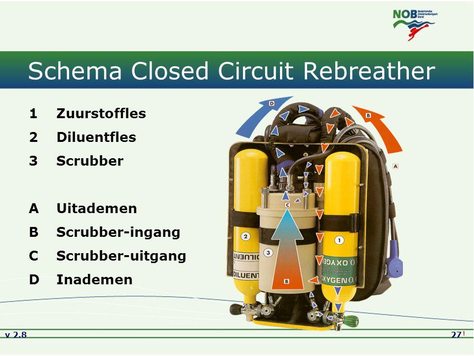 v 2.827 Schema Closed Circuit Rebreather 1Zuurstoffles 2Diluentfles 3Scrubber AUitademen BScrubber-ingang CScrubber-uitgang DInademen