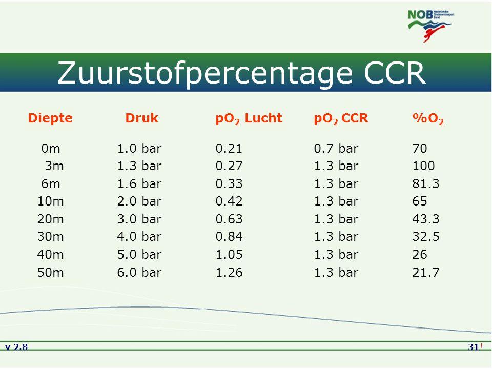 v 2.831 Zuurstofpercentage CCR Diepte Druk pO 2 Lucht pO 2 CCR %O 2 0m 1.0 bar0.21 0.7 bar70 3m 1.3 bar0.27 1.3 bar100 6m 1.6 bar0.33 1.3 bar 81.3 10m